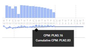 doubleclick cpm